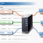 file access auditing software