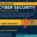 endless-cyber-security-career-options_thumb