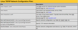 How to Configure a Multicast Linux Network | Network
