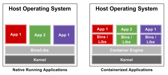 Best Practices for Configuring Linux Containers | Network Wrangler ...